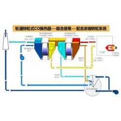轮通转轮式催化氧化换热器